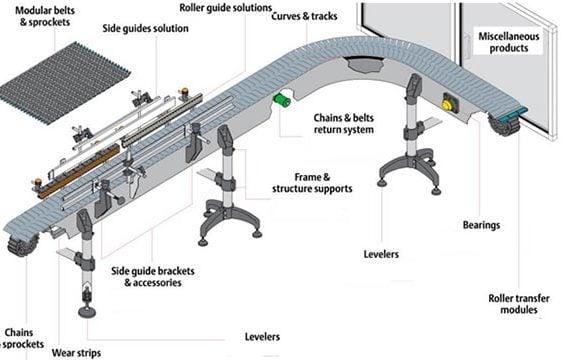 Hướng dẫn bảo trì băng tải trong dây chuyền chiết rót