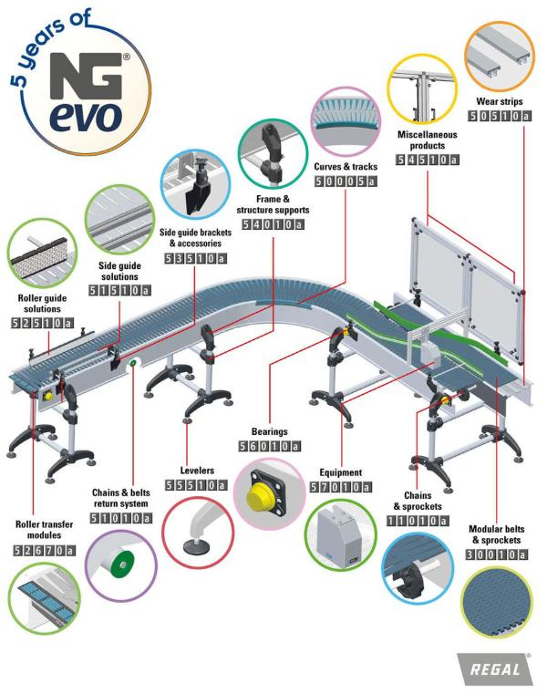 Smart Guide System Plast